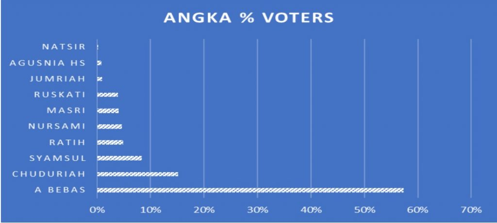 Angka Hasil Voting Online Sumber : suarainsasni.com